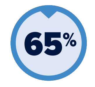 the numbers 65% in a blue circle.