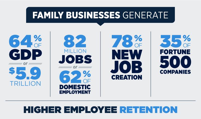 UConn Family Business Program Statistics